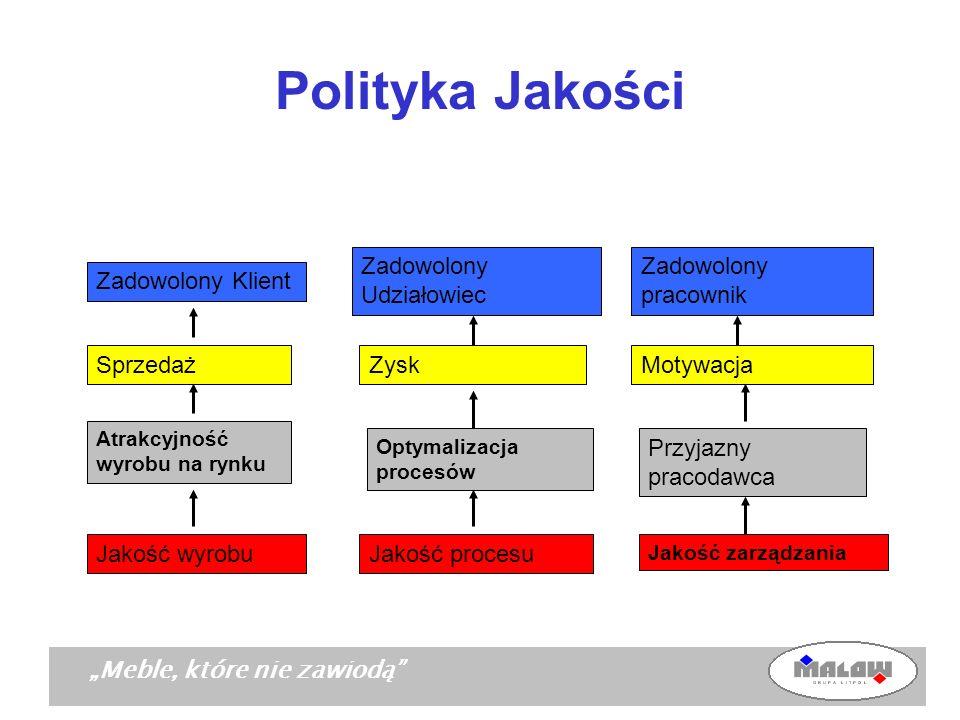 Polityka Jakości Zadowolony Udziałowiec Zadowolony pracownik