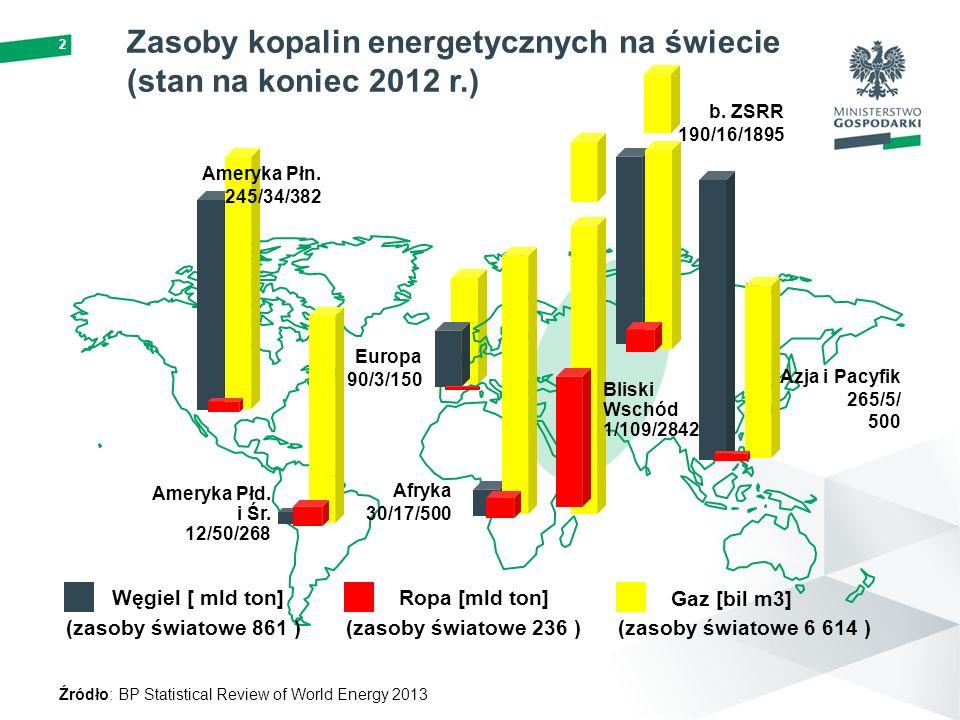 Zasoby kopalin energetycznych na świecie (stan na koniec 2012 r.)