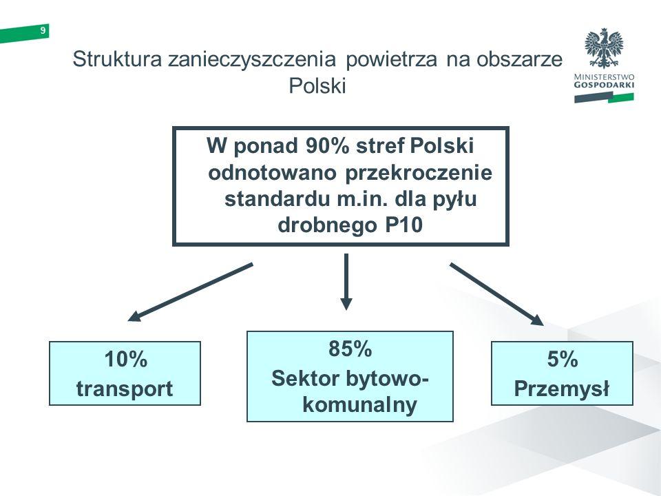 Struktura zanieczyszczenia powietrza na obszarze Polski