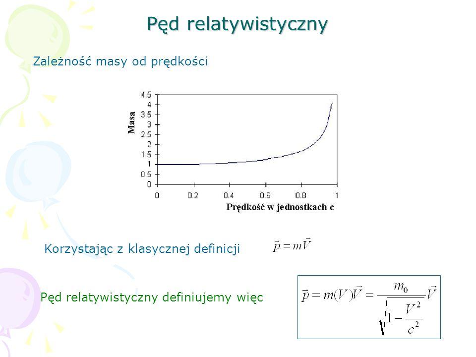Pęd relatywistyczny Zależność masy od prędkości