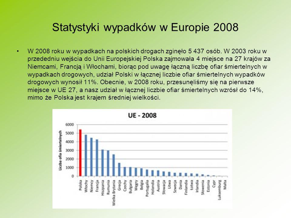 Statystyki wypadków w Europie 2008
