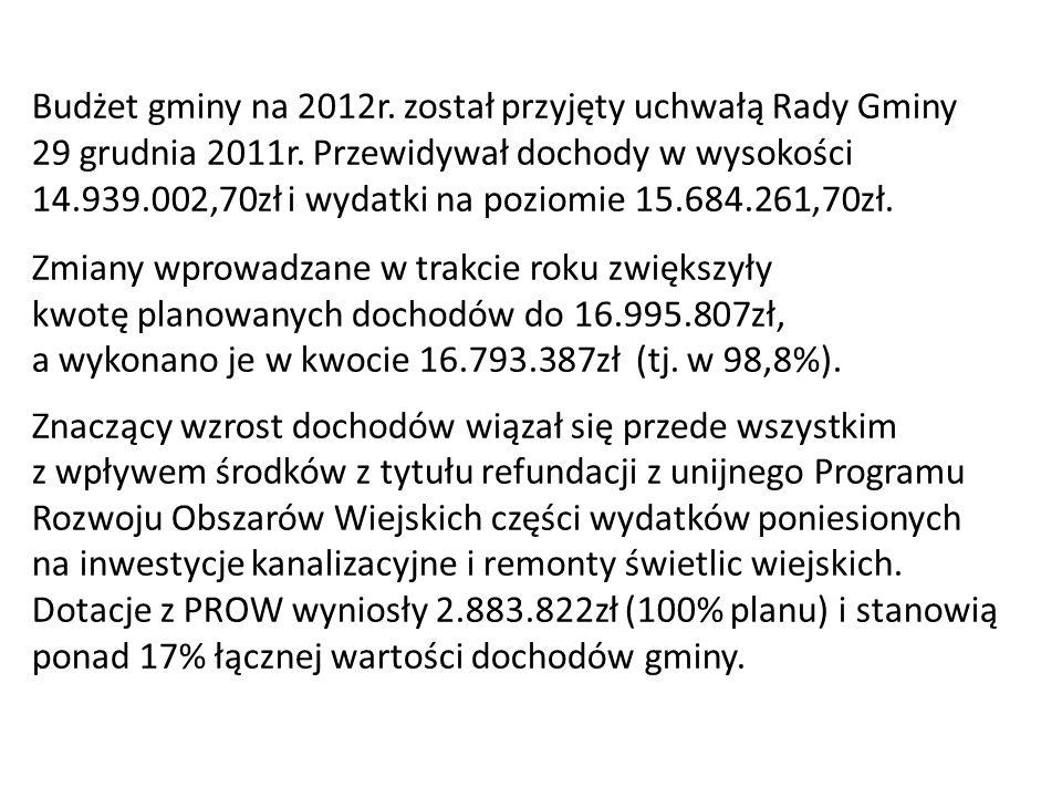 Budżet gminy na 2012r.został przyjęty uchwałą Rady Gminy 29 grudnia 2011r.