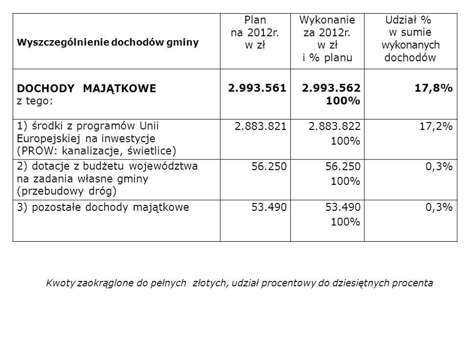 1) środki z programów Unii Europejskiej na inwestycje
