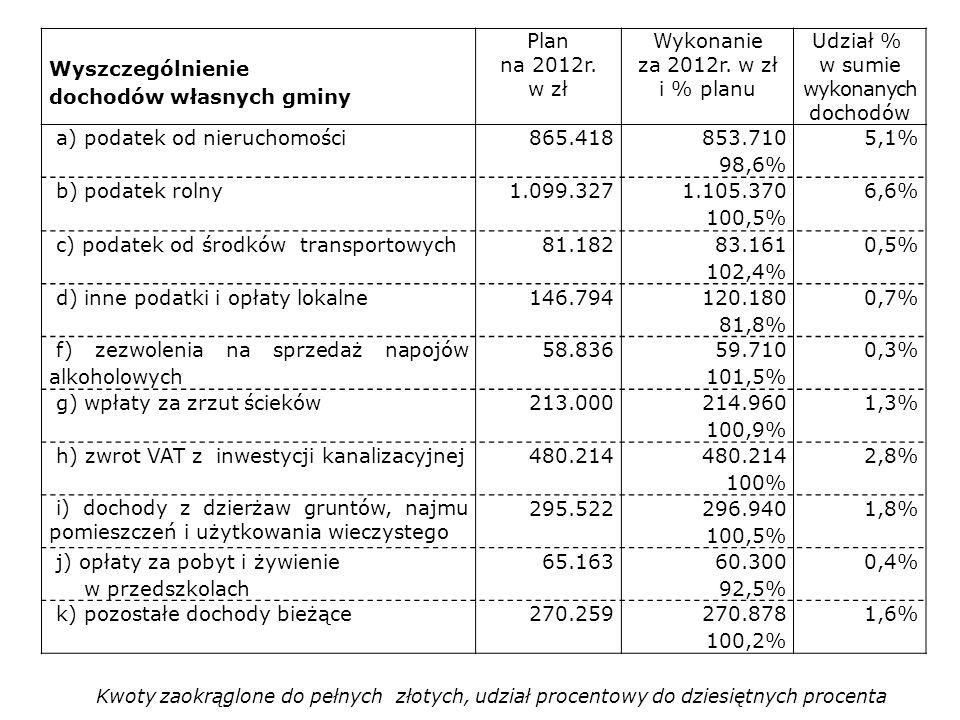 dochodów własnych gminy Plan na 2012r. w zł Wykonanie