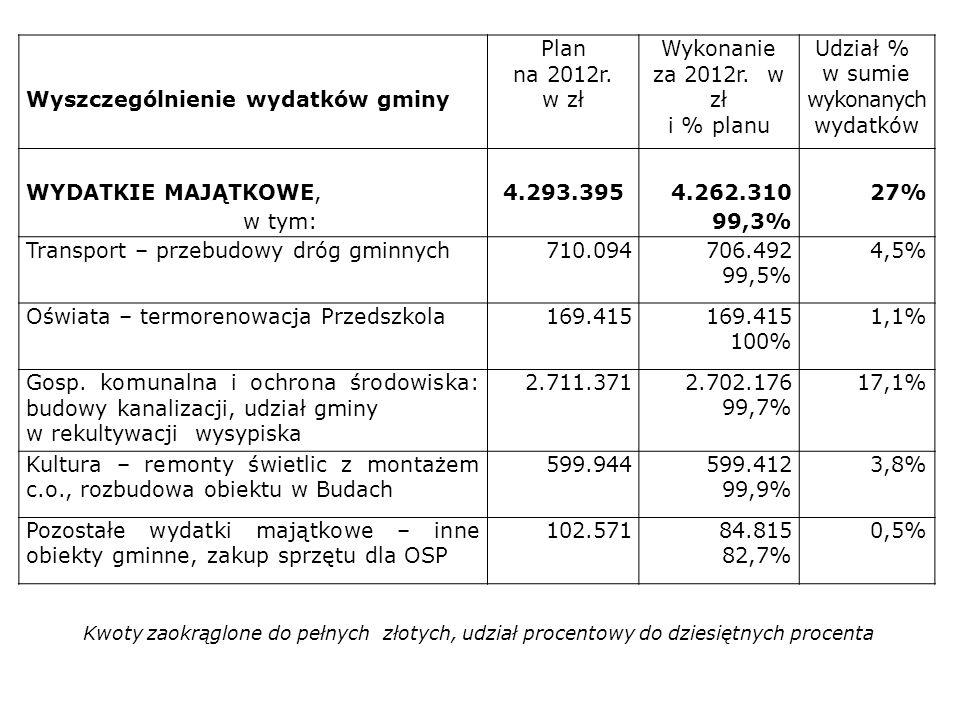 Wyszczególnienie wydatków gminy Plan na 2012r. w zł Wykonanie