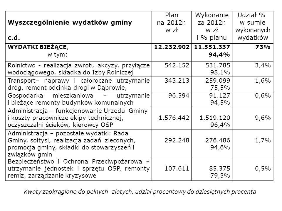 Wyszczególnienie wydatków gminy
