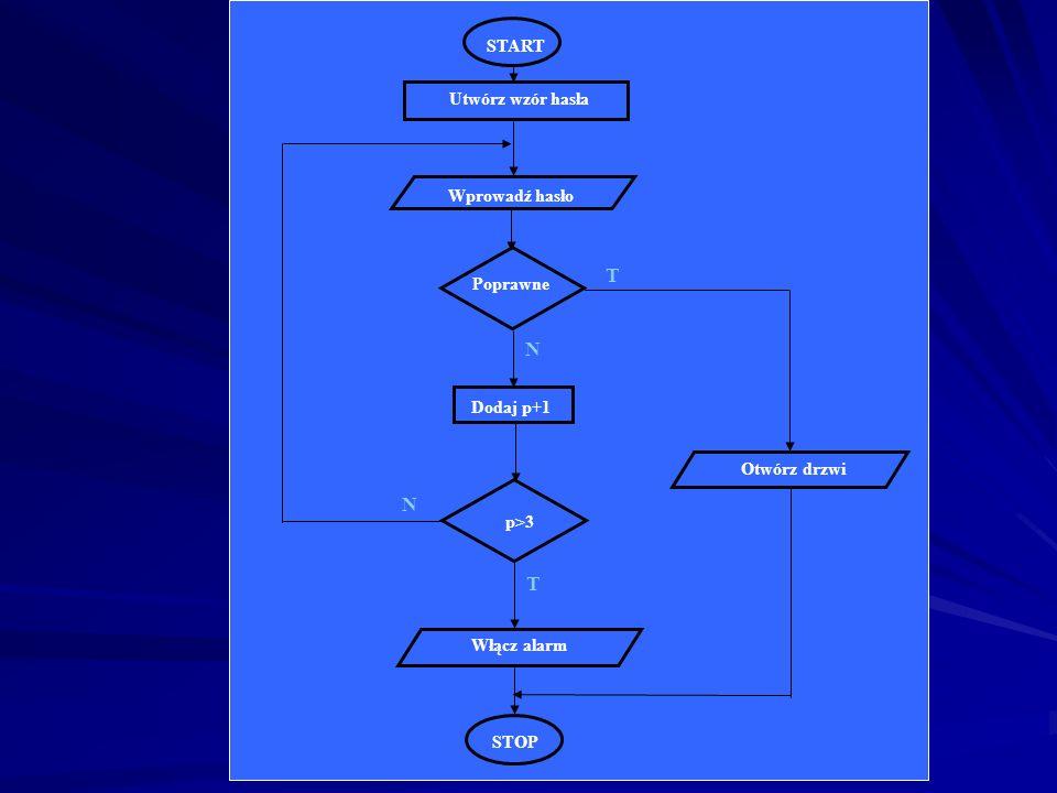 T N N T START Utwórz wzór hasła Wprowadź hasło Poprawne Dodaj p+1
