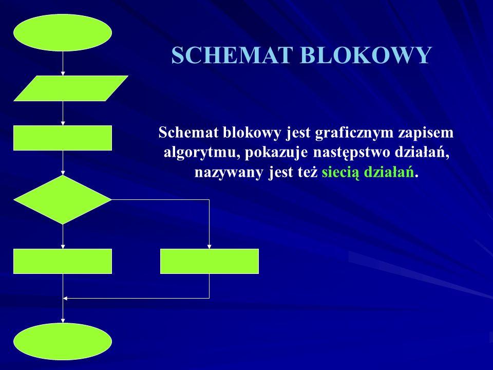 SCHEMAT BLOKOWY Schemat blokowy jest graficznym zapisem algorytmu, pokazuje następstwo działań, nazywany jest też siecią działań.