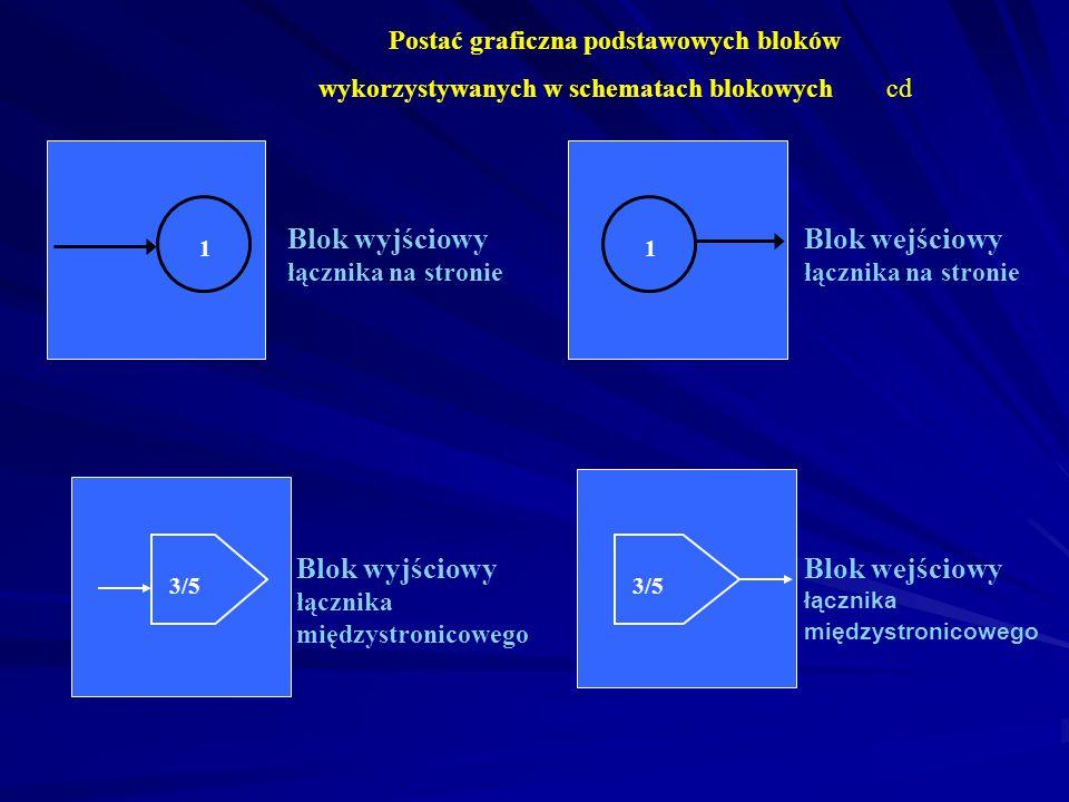 Postać graficzna podstawowych bloków