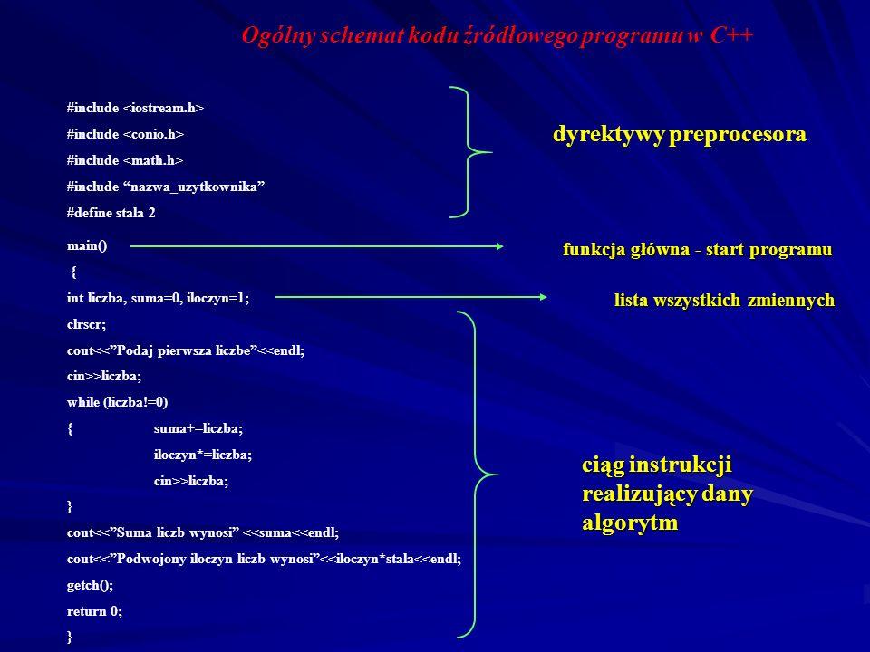Ogólny schemat kodu źródłowego programu w C++