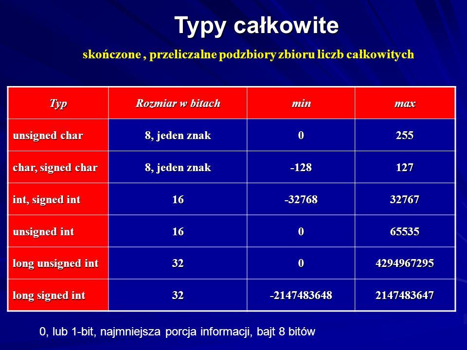 Typy całkowite skończone , przeliczalne podzbiory zbioru liczb całkowitych. Typ. Rozmiar w bitach.