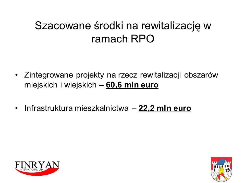 Szacowane środki na rewitalizację w ramach RPO