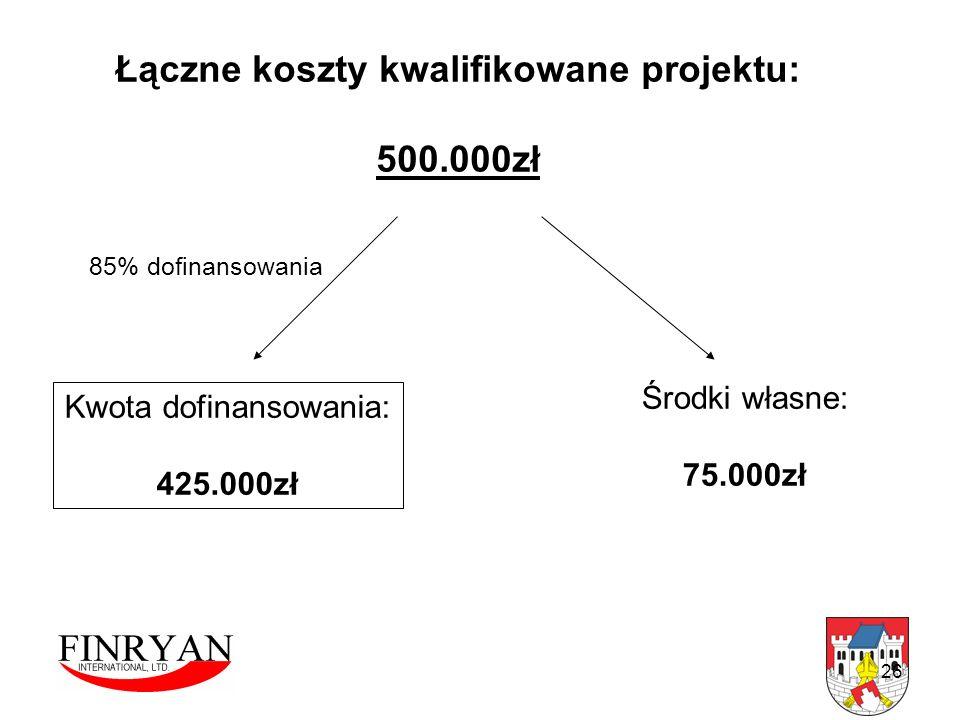 Łączne koszty kwalifikowane projektu: 500.000zł