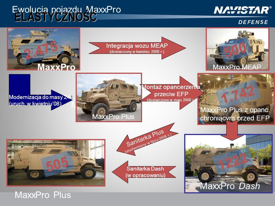 2.475 500 1.742 1222 505 ELASTYCZNOŚĆ Ewolucja pojazdu MaxxPro MaxxPro