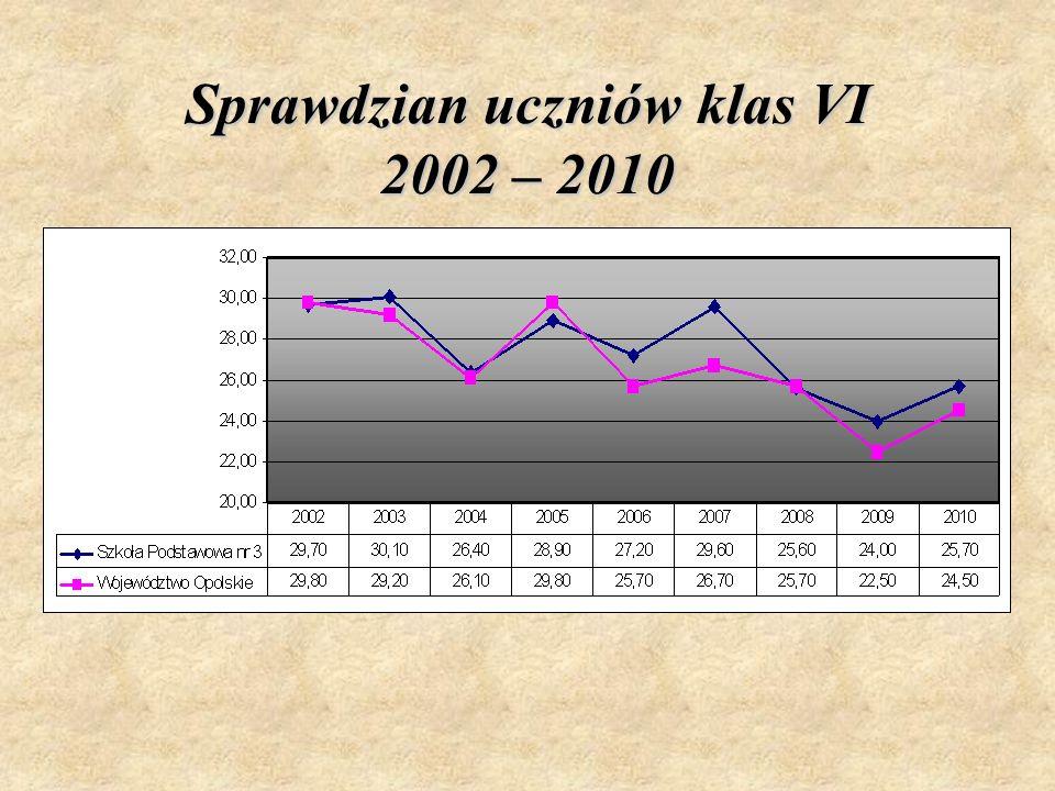 Sprawdzian uczniów klas VI 2002 – 2010