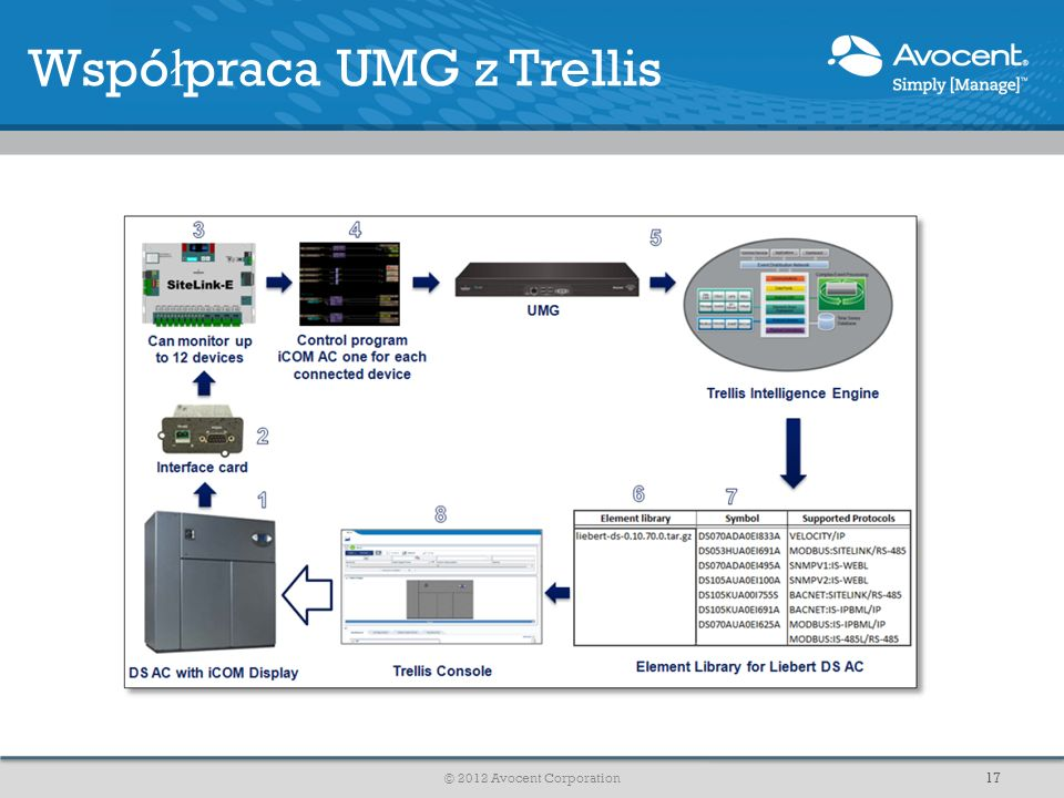 Współpraca UMG z Trellis