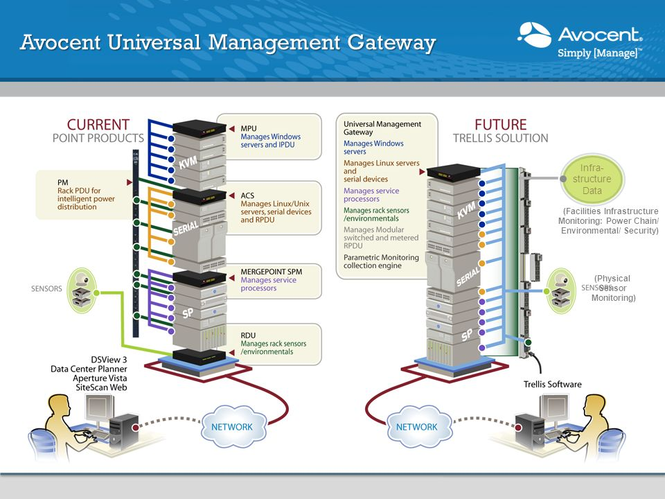 Avocent Universal Management Gateway