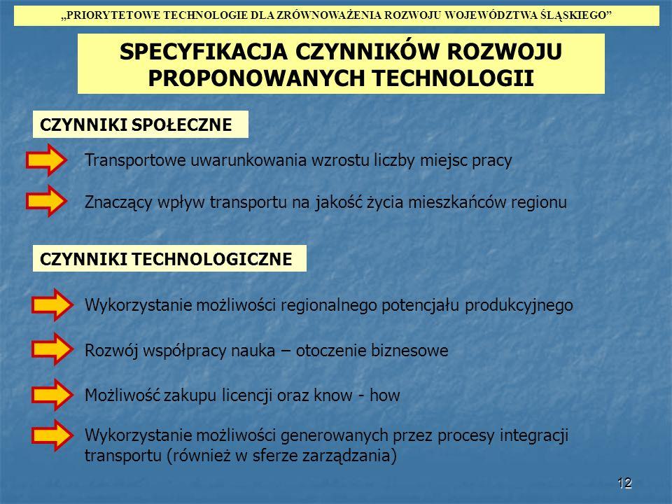 SPECYFIKACJA CZYNNIKÓW ROZWOJU PROPONOWANYCH TECHNOLOGII