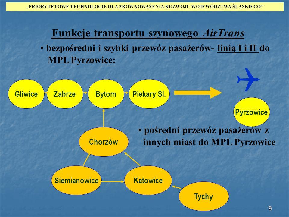 Funkcje transportu szynowego AirTrans