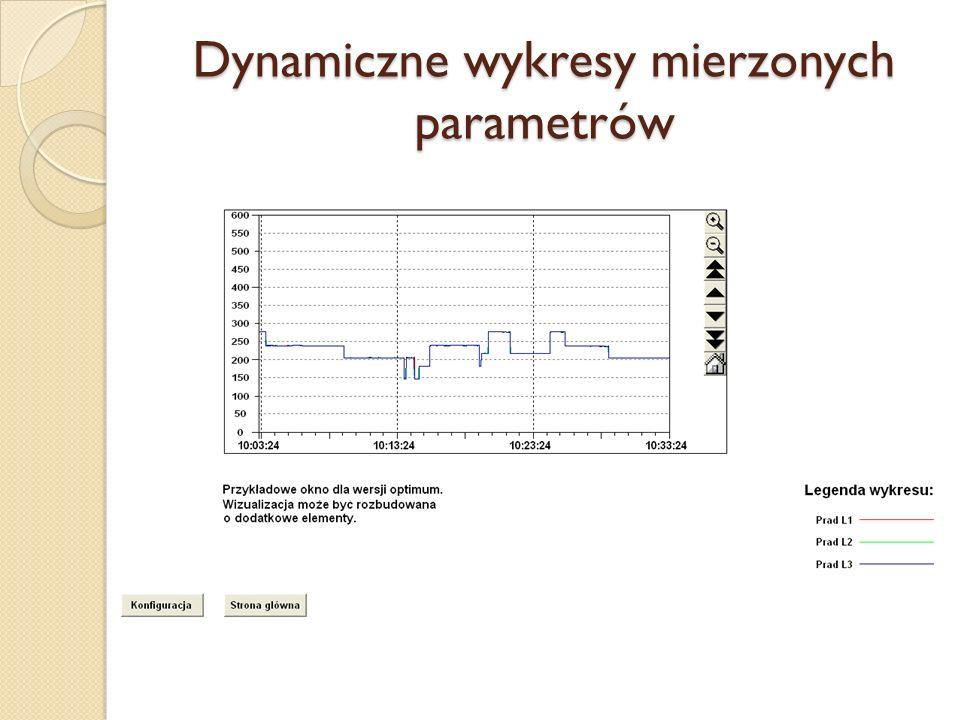 Dynamiczne wykresy mierzonych parametrów