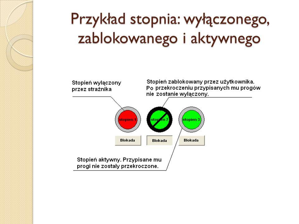 Przykład stopnia: wyłączonego, zablokowanego i aktywnego