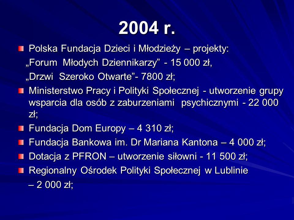 2004 r. Polska Fundacja Dzieci i Młodzieży – projekty: