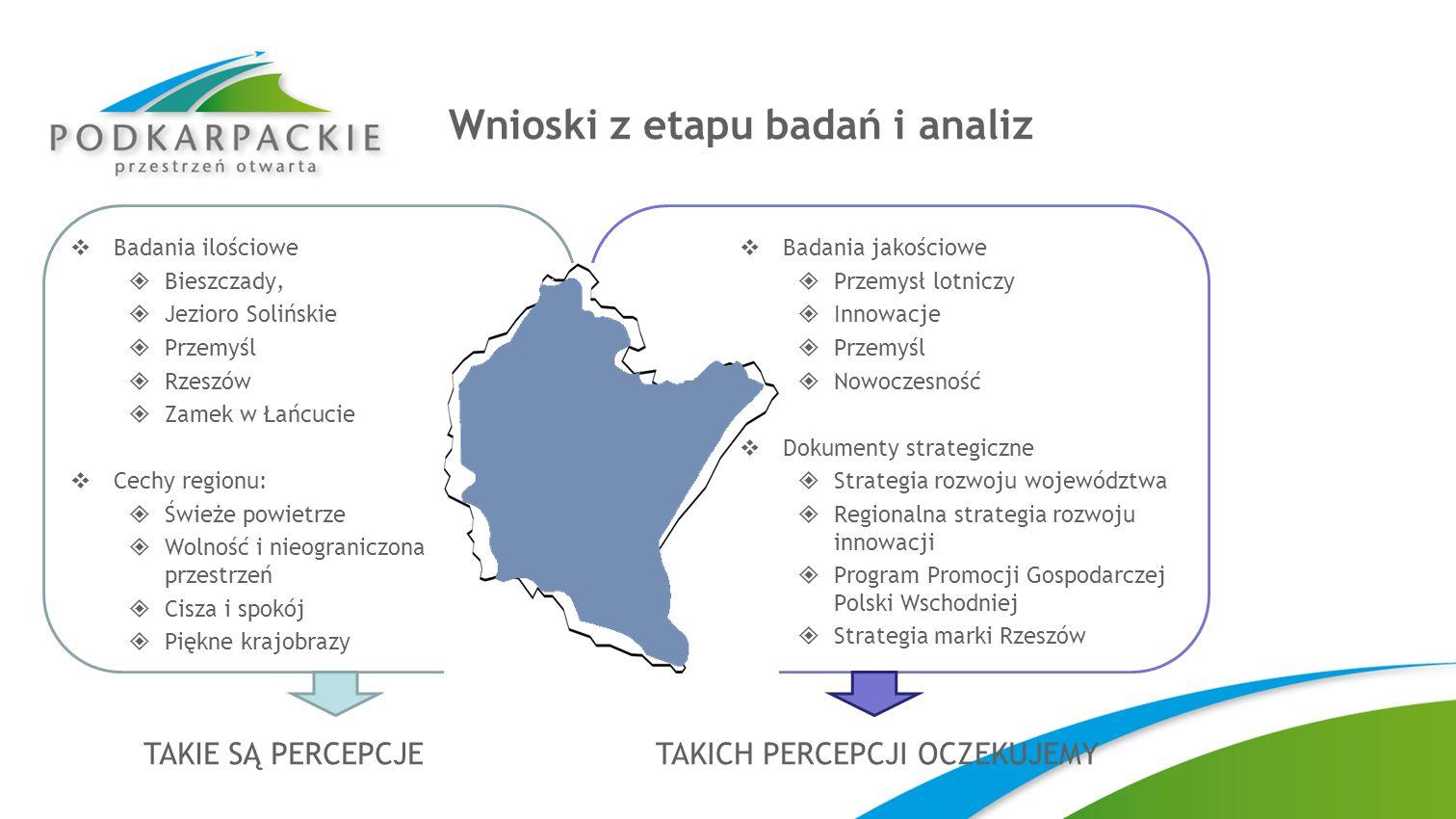 Wnioski z etapu badań i analiz