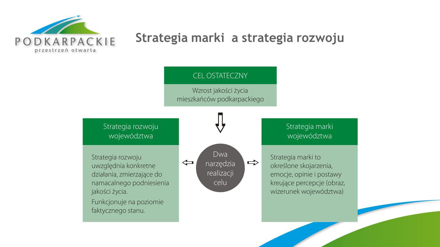 Strategia marki a strategia rozwoju