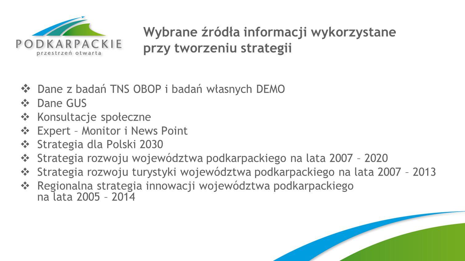 Wybrane źródła informacji wykorzystane przy tworzeniu strategii