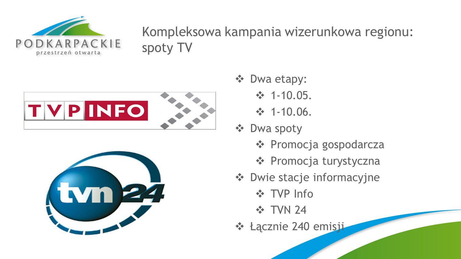 Kompleksowa kampania wizerunkowa regionu: spoty TV