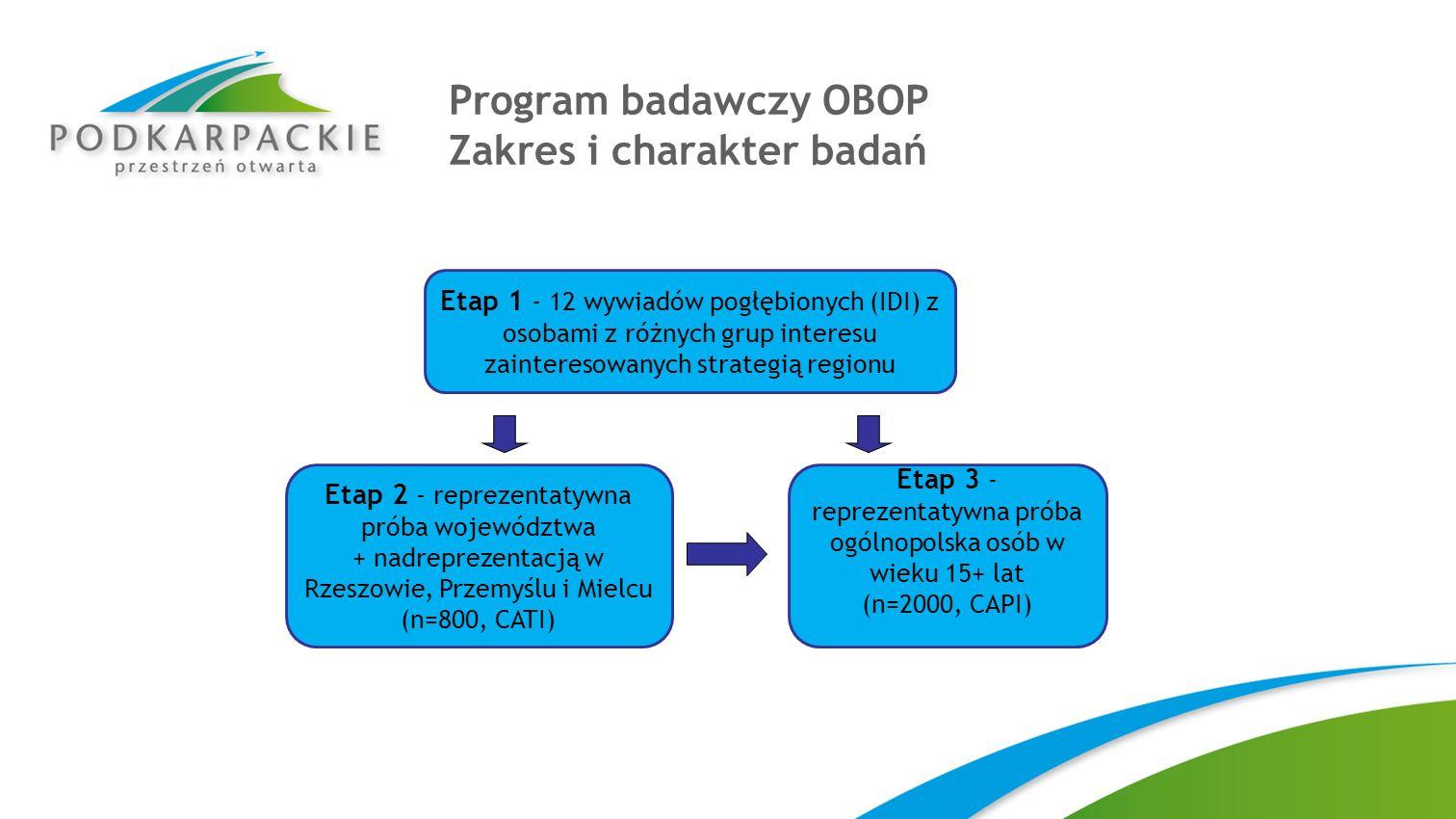 Program badawczy OBOP Zakres i charakter badań