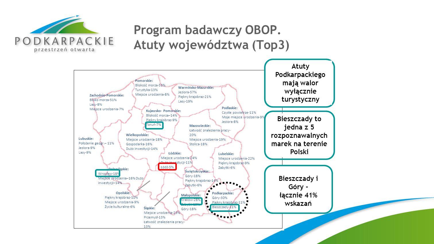 Program badawczy OBOP. Atuty województwa (Top3)