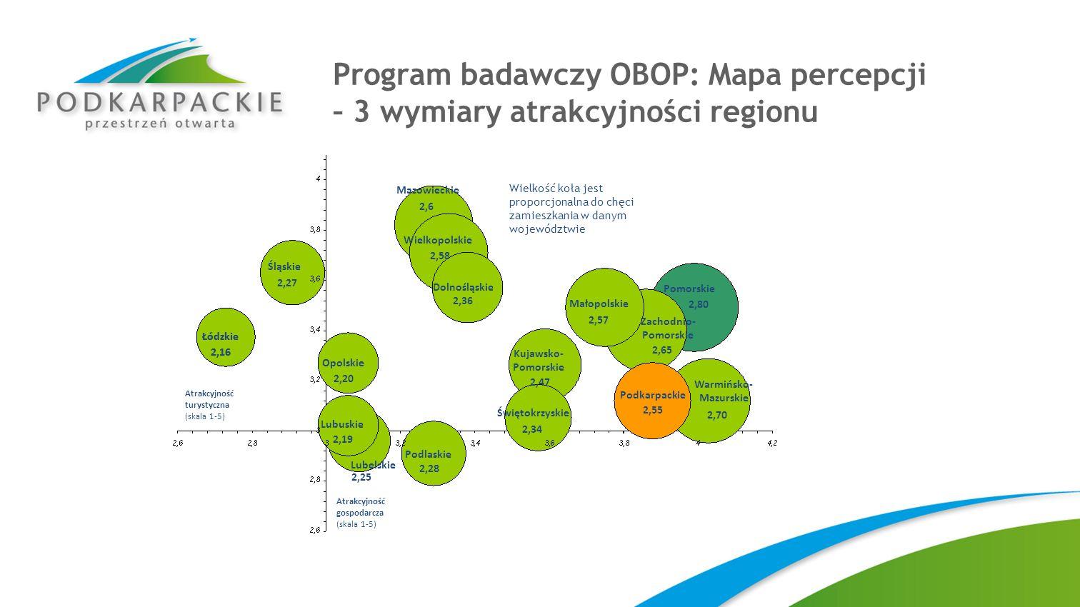 Program badawczy OBOP: Mapa percepcji – 3 wymiary atrakcyjności regionu