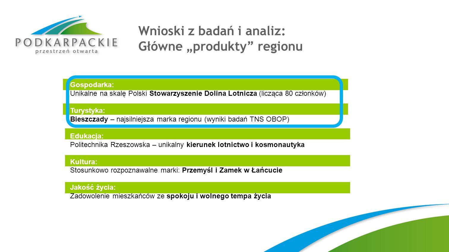 """Wnioski z badań i analiz: Główne """"produkty regionu"""