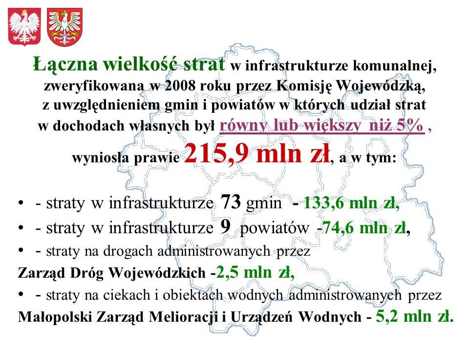 Łączna wielkość strat w infrastrukturze komunalnej, zweryfikowana w 2008 roku przez Komisję Wojewódzką, z uwzględnieniem gmin i powiatów w których udział strat w dochodach własnych był równy lub większy niż 5% , wyniosła prawie 215,9 mln zł, a w tym: