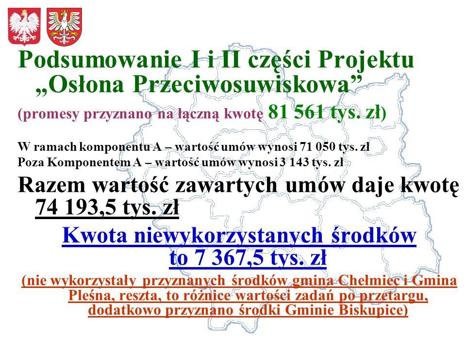 Kwota niewykorzystanych środków to 7 367,5 tys. zł