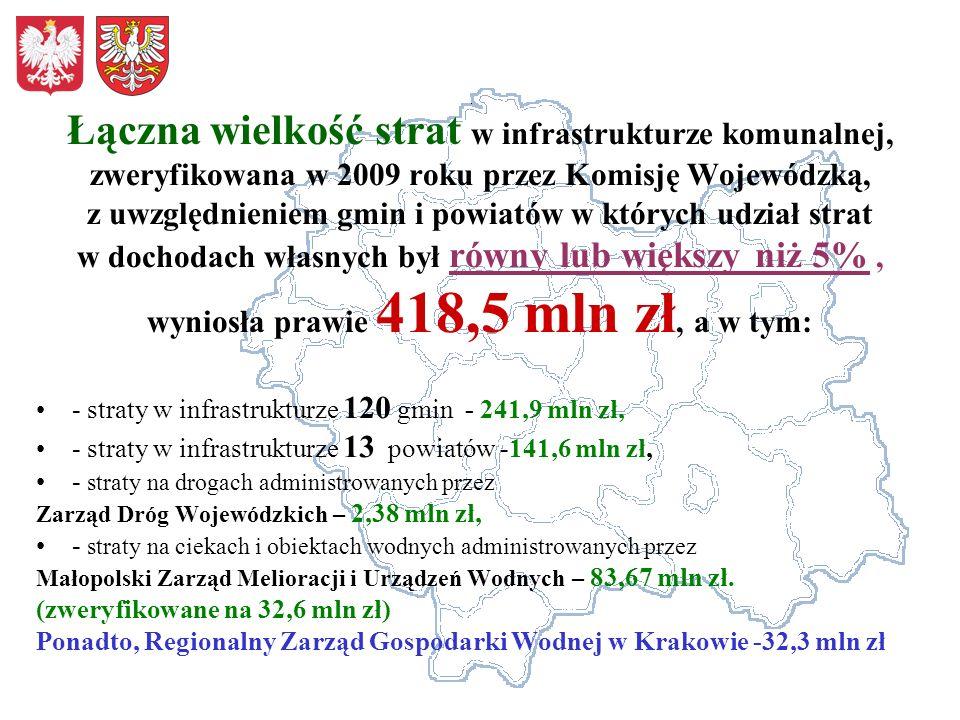 Łączna wielkość strat w infrastrukturze komunalnej, zweryfikowana w 2009 roku przez Komisję Wojewódzką, z uwzględnieniem gmin i powiatów w których udział strat w dochodach własnych był równy lub większy niż 5% , wyniosła prawie 418,5 mln zł, a w tym: