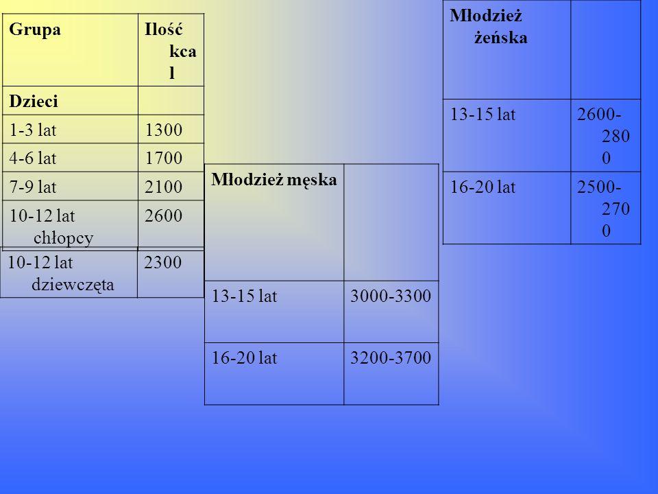 Młodzież żeńska13-15 lat. 2600-2800. 16-20 lat. 2500-2700. Grupa. Ilość kcal. Dzieci. 1-3 lat. 1300.