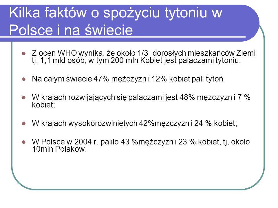 Kilka faktów o spożyciu tytoniu w Polsce i na świecie