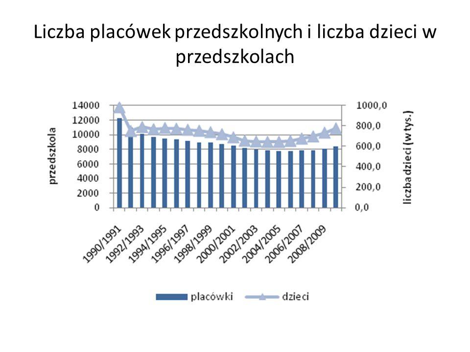 Liczba placówek przedszkolnych i liczba dzieci w przedszkolach