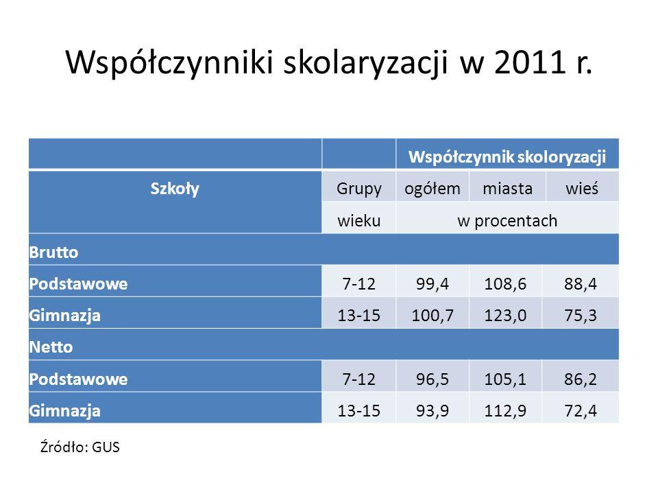 Współczynniki skolaryzacji w 2011 r.