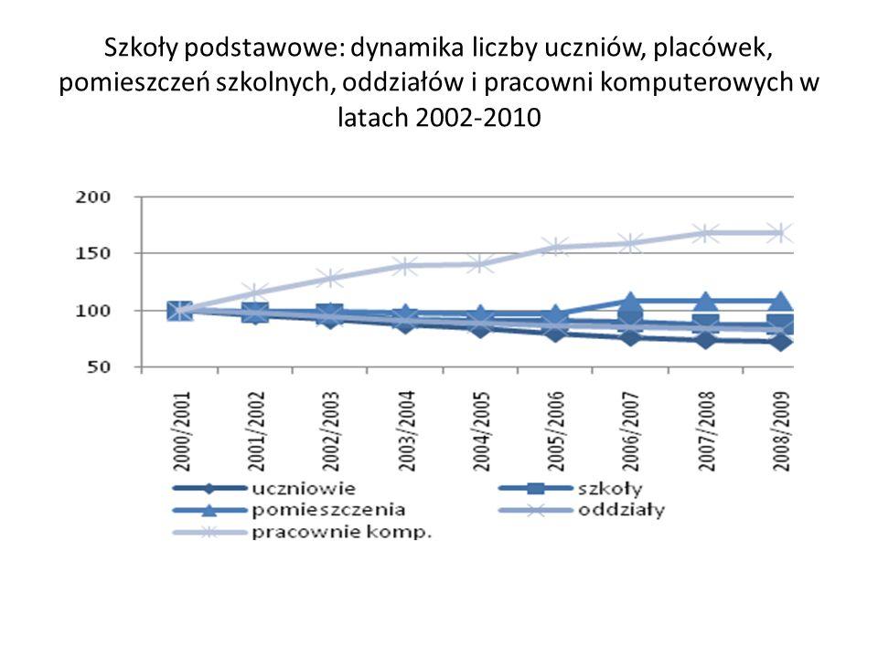 Szkoły podstawowe: dynamika liczby uczniów, placówek, pomieszczeń szkolnych, oddziałów i pracowni komputerowych w latach 2002-2010