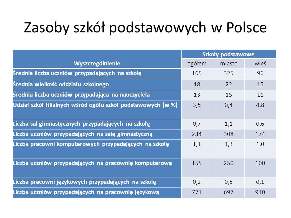 Zasoby szkół podstawowych w Polsce
