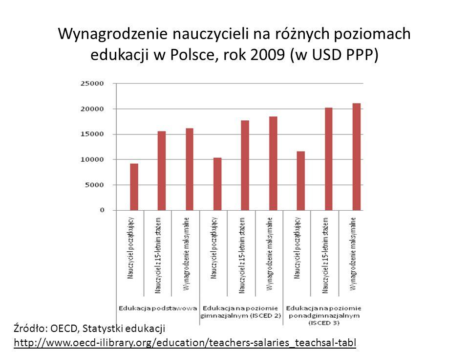 Wynagrodzenie nauczycieli na różnych poziomach edukacji w Polsce, rok 2009 (w USD PPP)