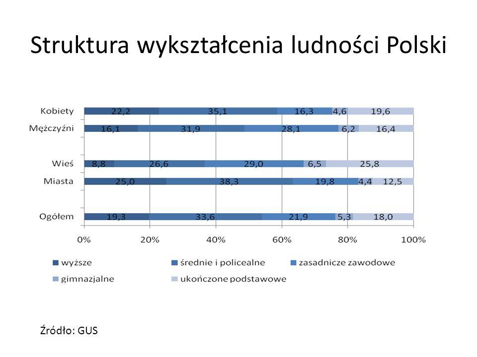Struktura wykształcenia ludności Polski