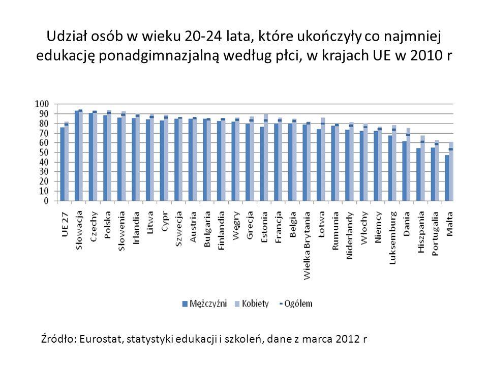 Udział osób w wieku 20-24 lata, które ukończyły co najmniej edukację ponadgimnazjalną według płci, w krajach UE w 2010 r