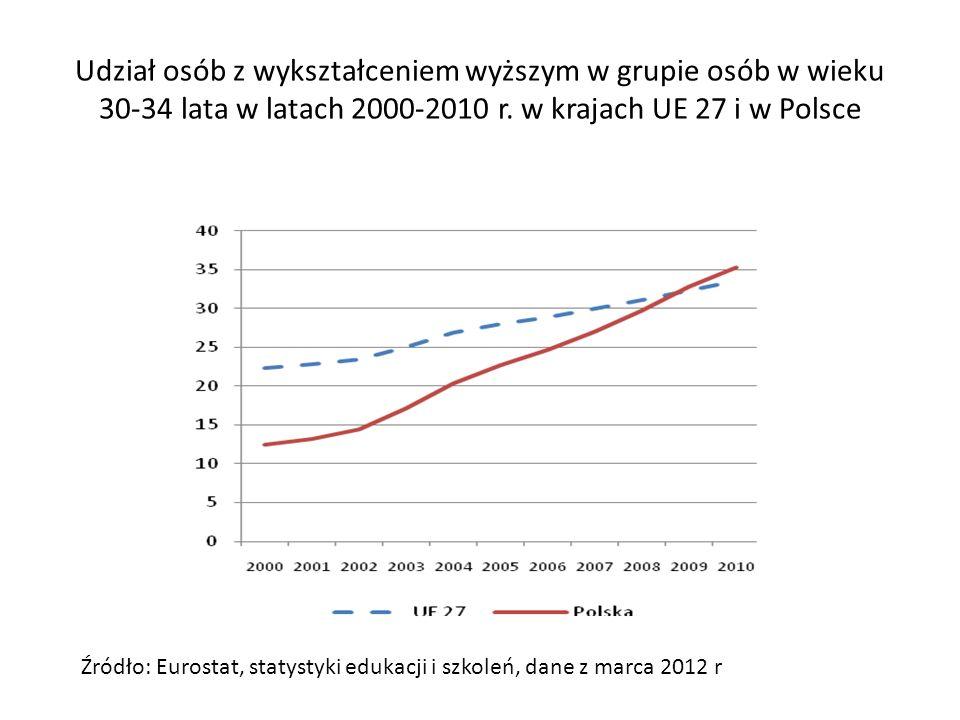 Udział osób z wykształceniem wyższym w grupie osób w wieku 30-34 lata w latach 2000-2010 r. w krajach UE 27 i w Polsce