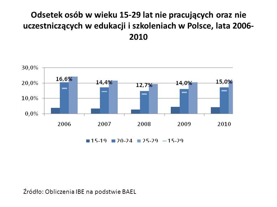 Odsetek osób w wieku 15-29 lat nie pracujących oraz nie uczestniczących w edukacji i szkoleniach w Polsce, lata 2006-2010