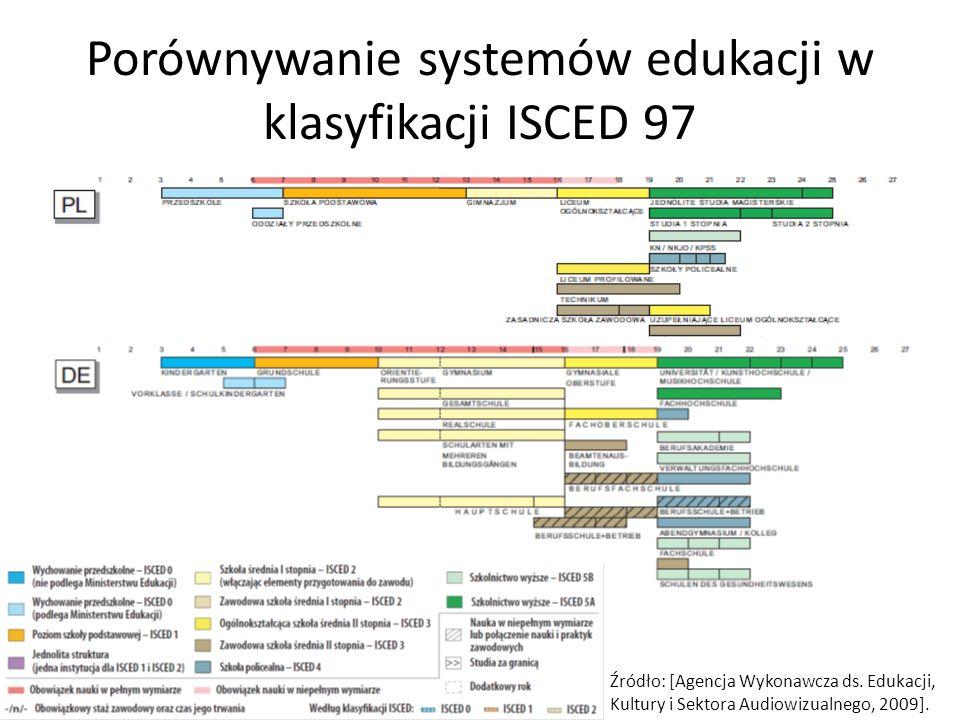 Porównywanie systemów edukacji w klasyfikacji ISCED 97