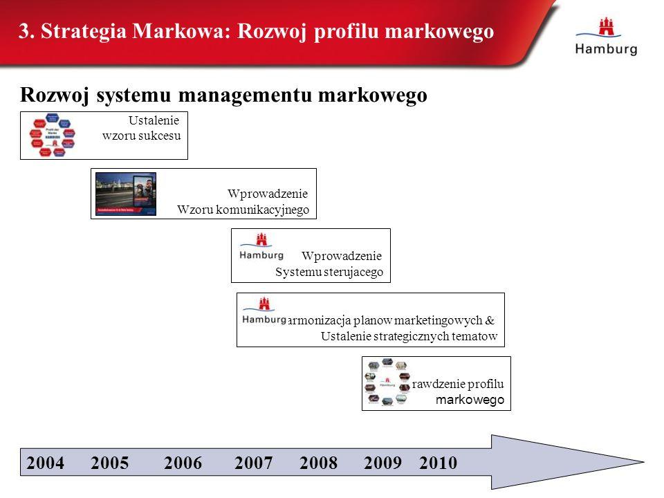 3. Strategia Markowa: Rozwoj profilu markowego